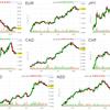 【FX】来週の投資戦略(クロス円の反転を買っていく)