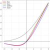 将棋AIの実験ノート:活性化関数Mishを試す