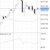 【相場予測】株式市場は昨日もレンジだったようだ(*'ω' *)