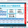 新型コロナ 兵庫県 119人 , 宝塚市 6人