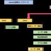 サイト設計-サイトマップ-