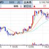 北朝鮮の動向睨み、細谷火工はじめ防衛関連株、動く! ワンダーコーポレーションはRIZAPによる買収で寄らずの2連S高を達成!