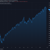 2021-2-23 週明け米国株の状況