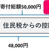 """""""2000円ポッキリ""""でごちそう、ファッション、旅行まで!?「ふるさと納税」を活用して楽しく節税しよう!"""