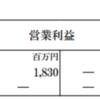日本アセットマーケティングの決算と財務状況