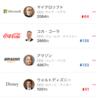 7/20終了時点の米国株チャート