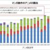 原作アニメとオリジナルアニメの比率と過去からの推移