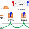 SSH 多段接続で三段先のサーバに接続する