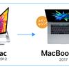 7年ぐらい使ってきたiMacを売却して、MacBook Pro 1台体制に。4Kモニター便利。