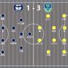 【闘う集団への回帰】J2 第33節 栃木SC vs 鹿児島ユナイテッドFC(〇3-1)