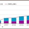 【Amazon欧米輸入】2019年12月の月利報告【副業】
