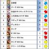 KOF'98 UMOL アリーナ使用キャラ (2020/07月編)
