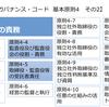 コーポレートガバナンス・コード⑧〜基本原則4:取締役会等の責務/その2(監査役・監査役会)〜