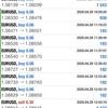 【 4月 28日 】FX自動売買記録:ユーロドル