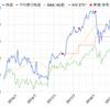 マクドナルド【MCD】配当金と保有状況 2018年9月