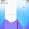2020/2/22  釣行記 厳寒期の新月大潮アゲイン