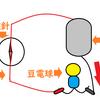 【理科・物理】アンペアの右ねじの法則。コイルまわりの磁力の向き