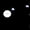 Akkaで始める並行処理(3) - アクターの基本 (Java編)