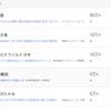 コロナウイルスに振り回された2020年2月(GoogleTrends)!