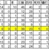 谷田成吾の2018年「指名漏れ」の考察