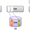 VMware ESXにおけるメモリ管理(10) - メモリ圧縮 (1)