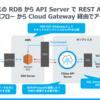 コラボフロークラウドの申請フォームで SQL Server のマスタデータを参照する:CData API Server連携