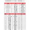 5/18 2019年李相佰盃が開催!日本代表U22VS韓国代表U22 第2GAMEレポート