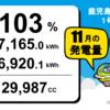鹿児島県志布志市1号発電所11月度の総発電量