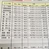 6月進研マーク模試の結果(成績表)