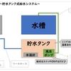 水換えシステム改良 ~貯水タンク式~