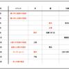 【天文イベント】2019年2月の天文イベント・カレンダー