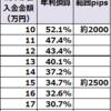 【ループイフダン4・5すくみ検証結果】11月3週は2500pips証拠金で年利換算34.7%程度。2000pipsで52.1%。レンジだとループイフダンが強いですね。