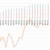 【ペソ円2すくみ】トラリピのメキシコペソ円2すくみ検証。第27週 (7/25)は年利換算0%。またしても夏枯れ!ペソ円レポートは下がっても利益が出る仕掛けをしています。