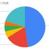 【企業分析】エーザイ(4523)