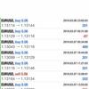 【3月7日】ユーロドル急落。FX おすすめ自動売買ツールのトレード