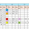 【データ分析】2018/10/07-京都-11R-オパールS芝1200