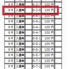 2017/4/1~4/5 川口 結果(ロケットスタート!?)