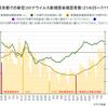 東京都の緊急事態宣言を8月22日に解除するにはどうしたらいいだろうか