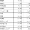 2016 八ヶ岳縦走③ 第2日目