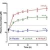 敗血症に対するビタミンC SOFA、CRP、プロカルシトニンが著名に下がったという論文 Phase1