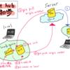 GitHubの超初心者への説明資料