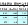 令和2年の税理士試験の受験者数(簿記論、財務諸表論)と学ぶことについて