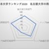名古屋大学 日本大学ランキング4位