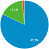 過去1か月のデバイス別セッションの割合
