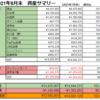 【前月比+3.94%】2021年8月末の資産公開【純資産¥13,595,901】