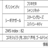 POG2020-2021ドラフト対策 No.115 パールベック