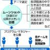 【寝言】日本ヤバス! 水からガソリン再び