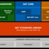 いろいろな種類がある .NET の違いとは