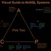 「RDBMS」と「NoSQL」の比較