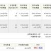 レバ型ETFのTECLを80万円分買ってみた